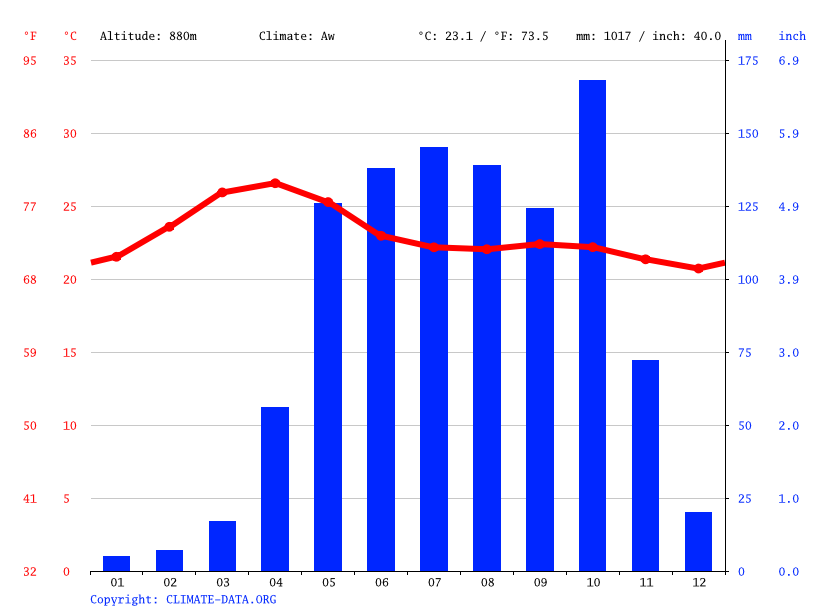 Climate graph // Weather by Month, Shravanabelagola