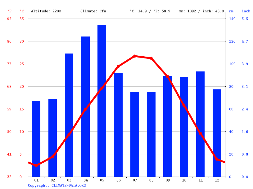 Climate graph // Weather by Month, Branson