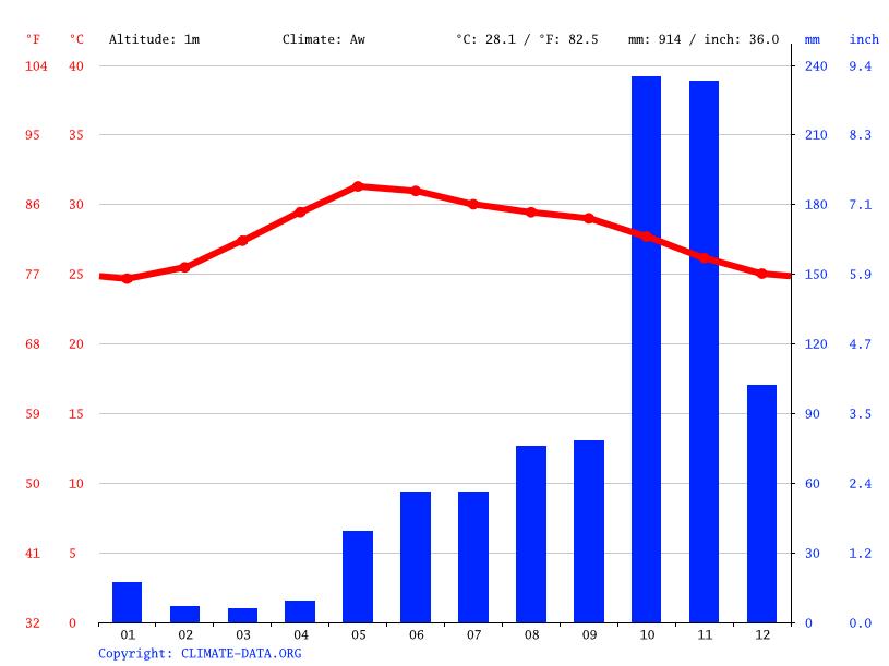 Climate graph, Sriharikota