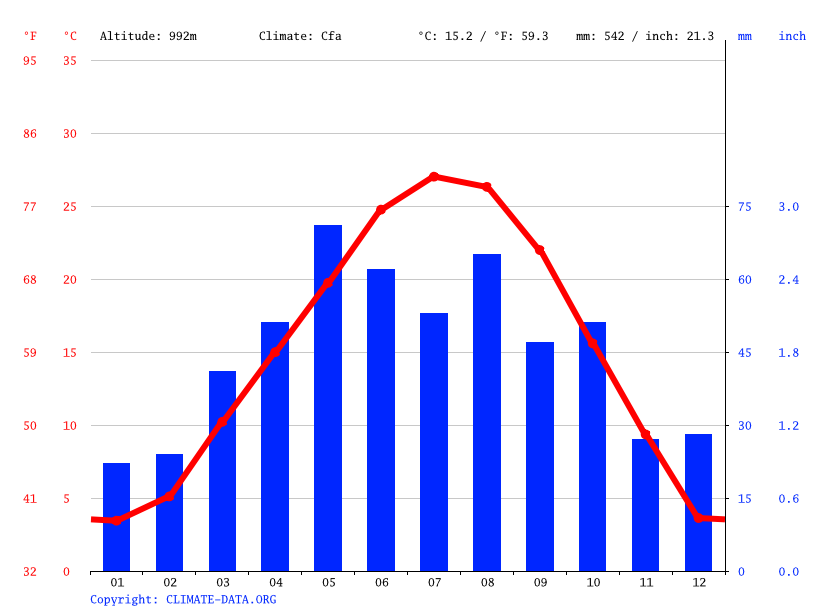 Pampa Climate Average Temperatures Weather By Month