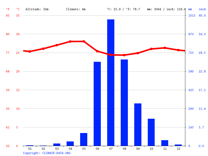 Climate graph // Weather by Month, Valpoi