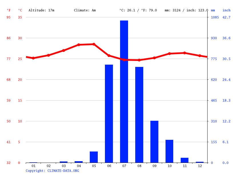 Climate graph // Weather by Month, Sanquelim