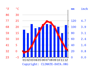 Climate New Jersey Temperature Climate Graph Climate Table For New Jersey Climate Data Org