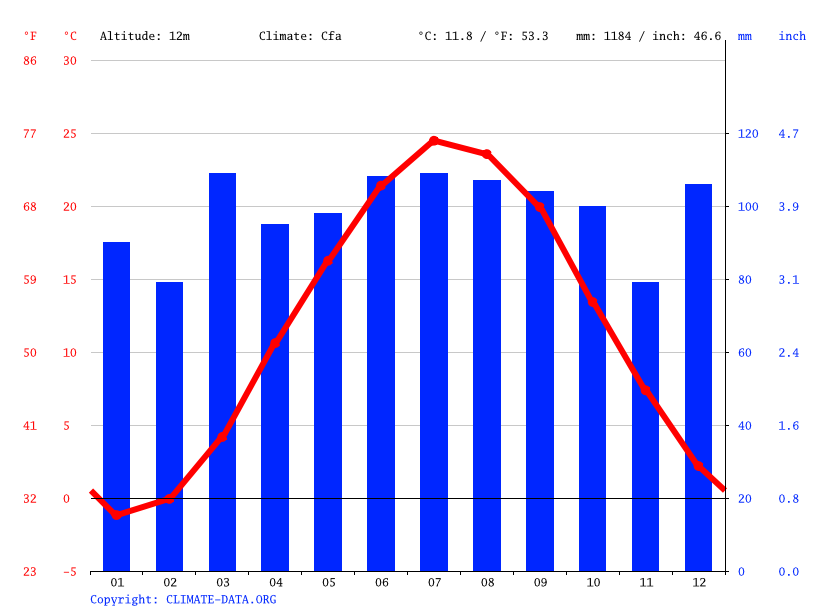 Climate graph // Weather by Month, Elizabeth
