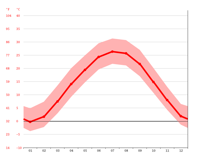 Grafico della temperatura, Bellefontaine Neighbors