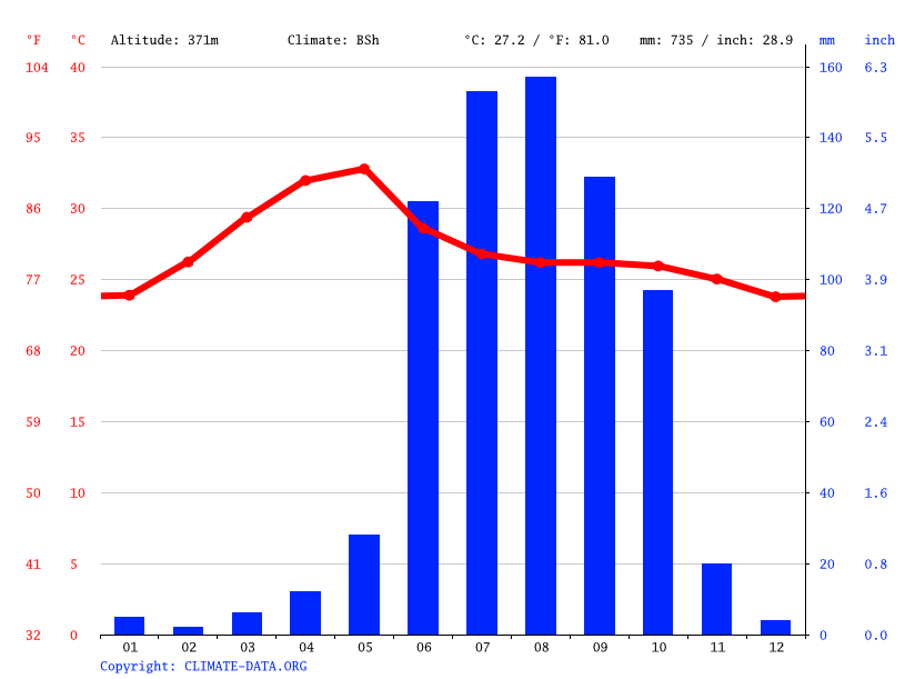 Climate graph // Weather by Month, Makhtal