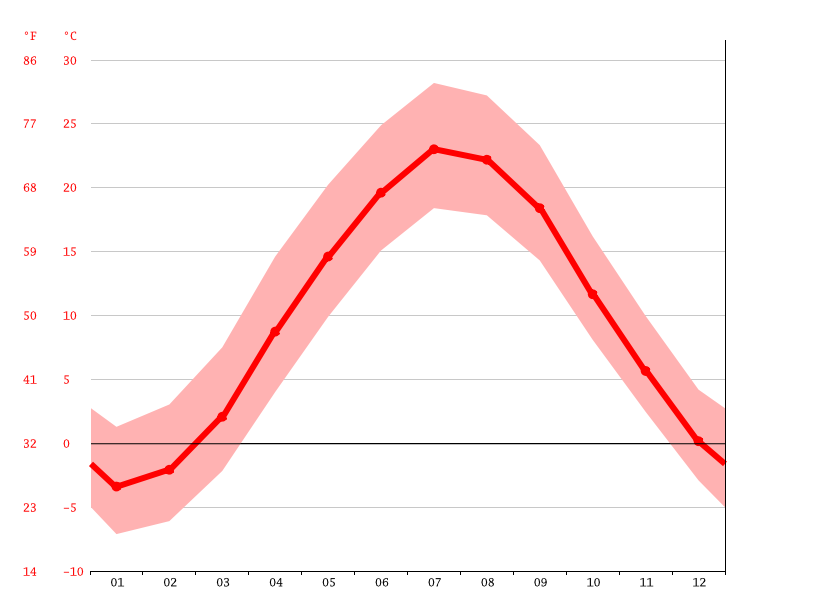 Temperature graph, Springfield