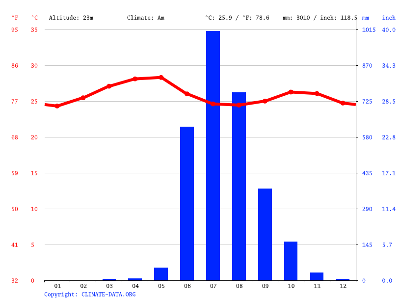 Climate graph // Weather by Month, Makhjan