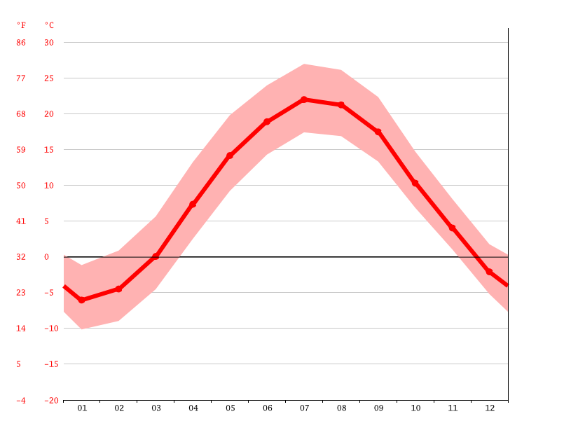 Temperature graph, Glens Falls