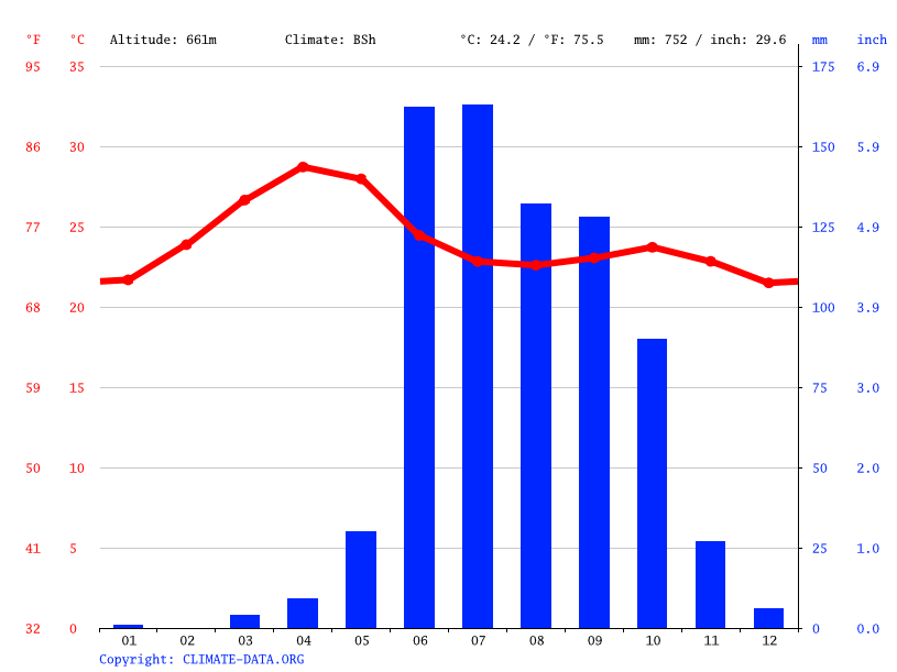 Climate graph // Weather by Month, Koregaon