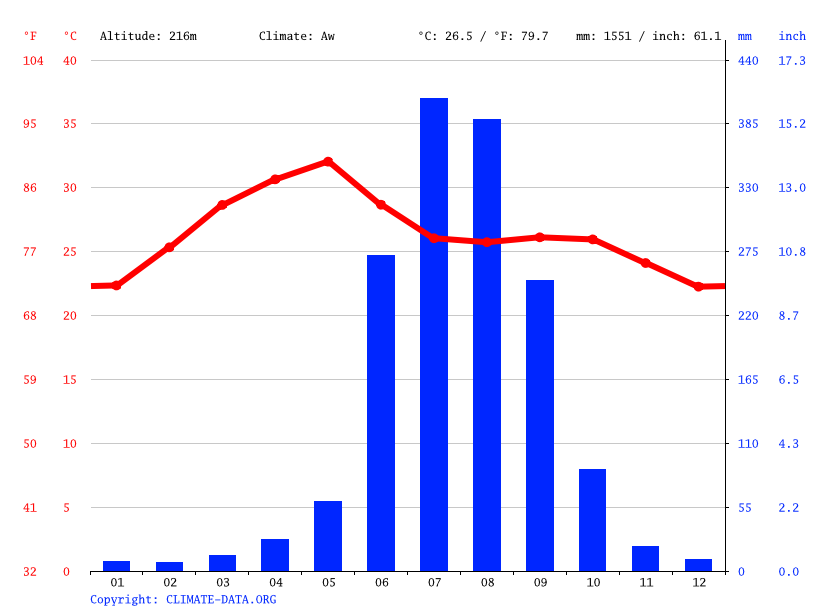 Climate graph // Weather by Month, Sukma