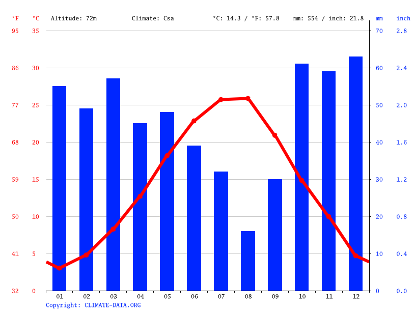 Climate graph // Weather by Month, Edirne