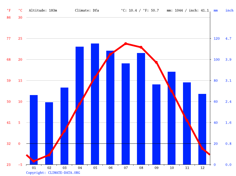 Grafico climatico, Chicago Ridge