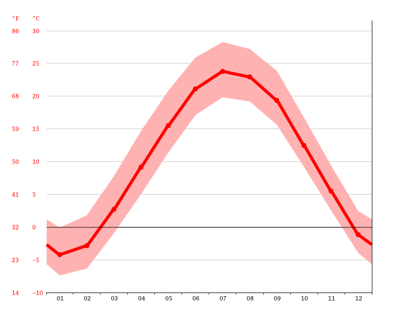 Gráfico de temperatura, Summit