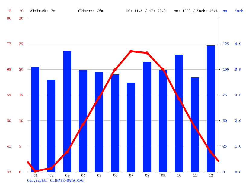 Climate graph // Weather by Month, Islip