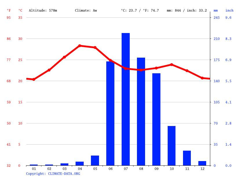 Climate graph, Akola
