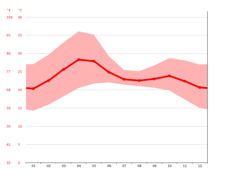 Temperature graph, Akola