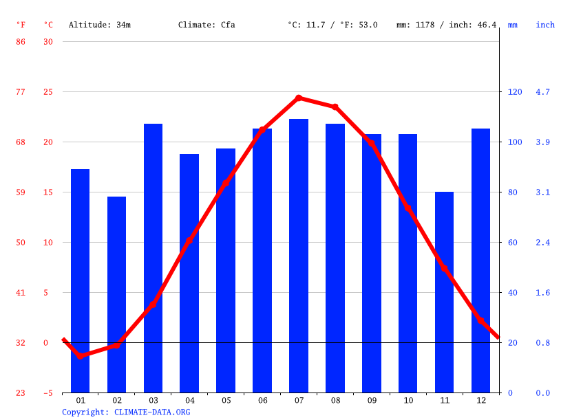 Climate graph // Weather by Month, Yonkers