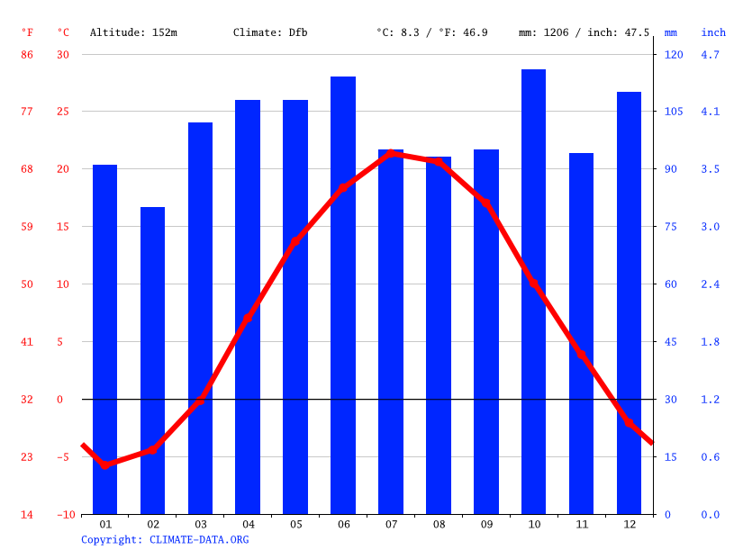 Climate graph // Weather by Month, Amsterdam