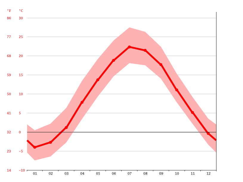 Temperature graph, Worcester