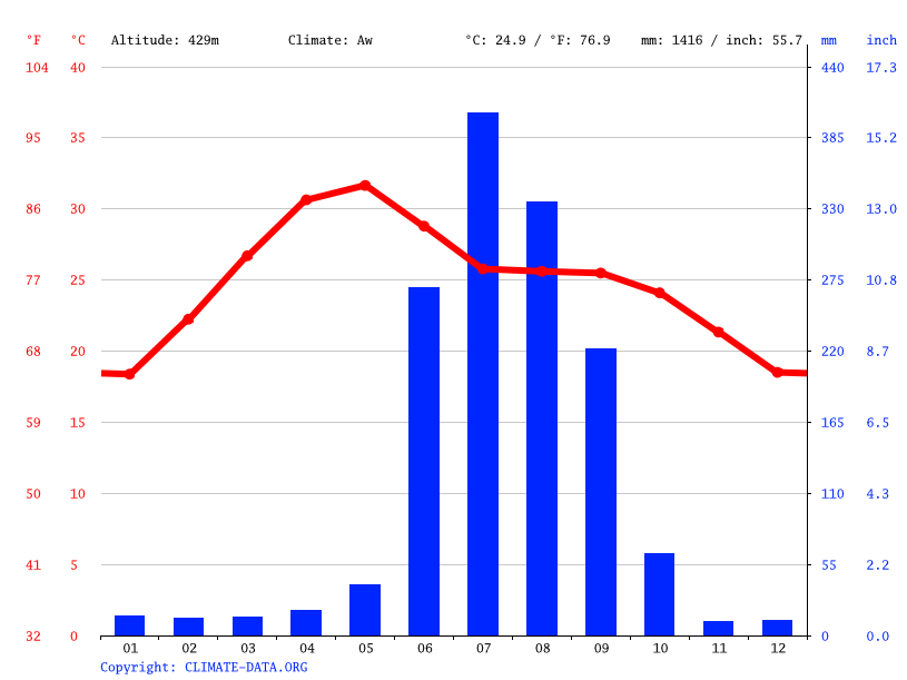 Climate graph // Weather by Month, Simdega