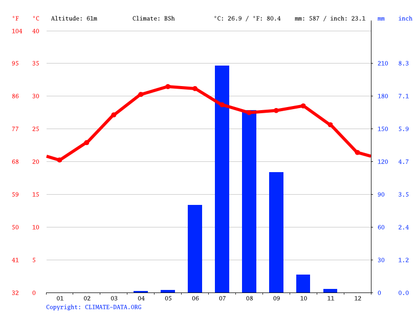 Climate graph // Weather by Month, Tankara