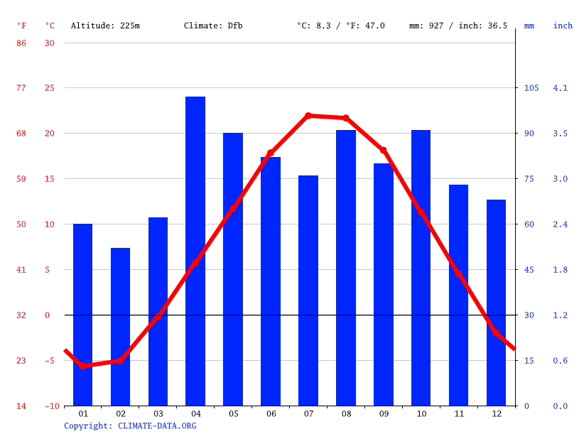 Climate graph // Weather by Month, Belgium
