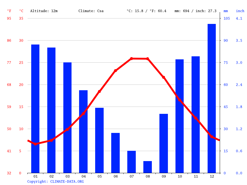 Climate graph // Weather by Month, Çanakkale