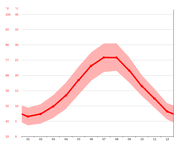 Temperature graph, Çanakkale