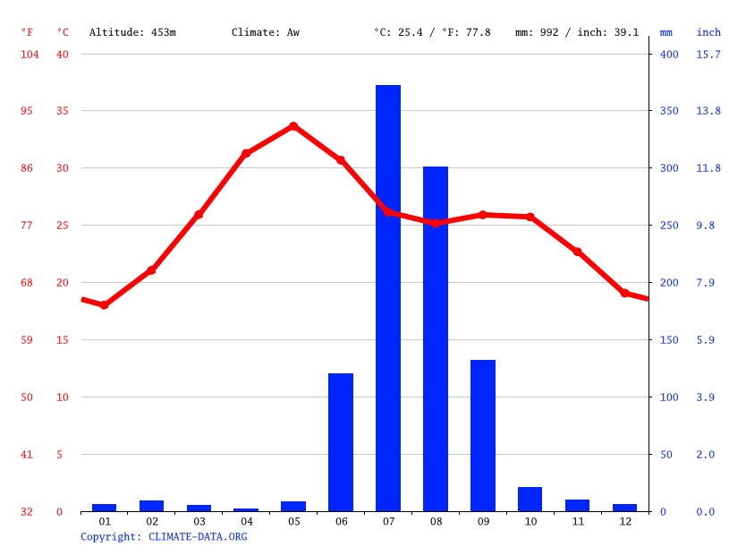 Climate graph // Weather by Month, Shajapur