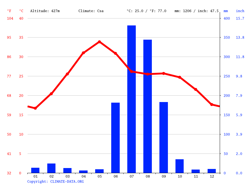Climate graph // Weather by Month, Bahuriband