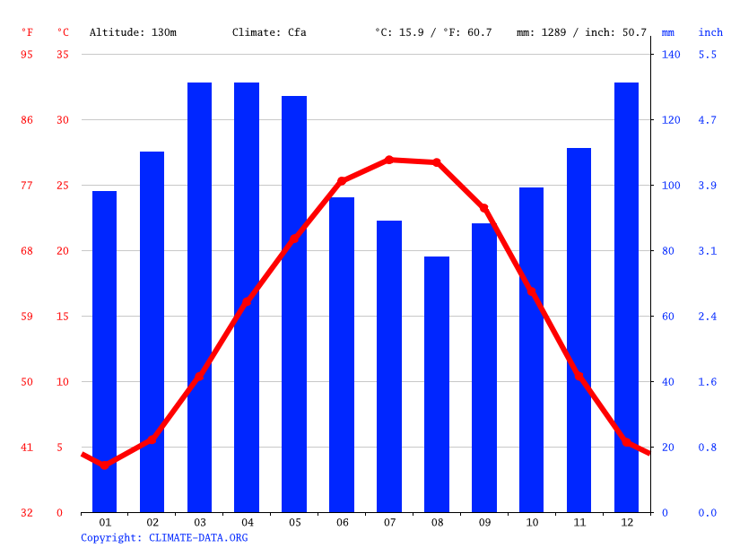 Climate graph // Weather by Month, Sharon