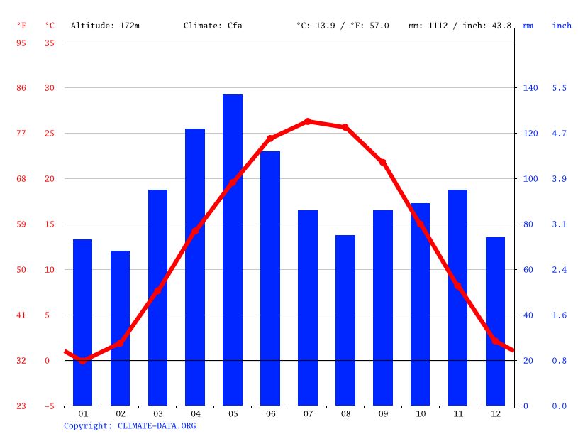 Climate graph // Weather by Month, Collinsville