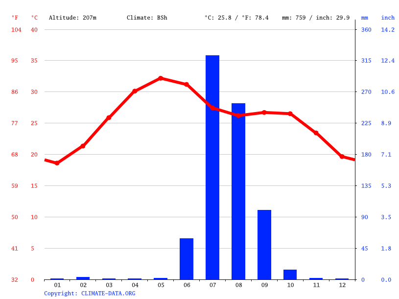 Climate graph // Weather by Month, Khedbrahma