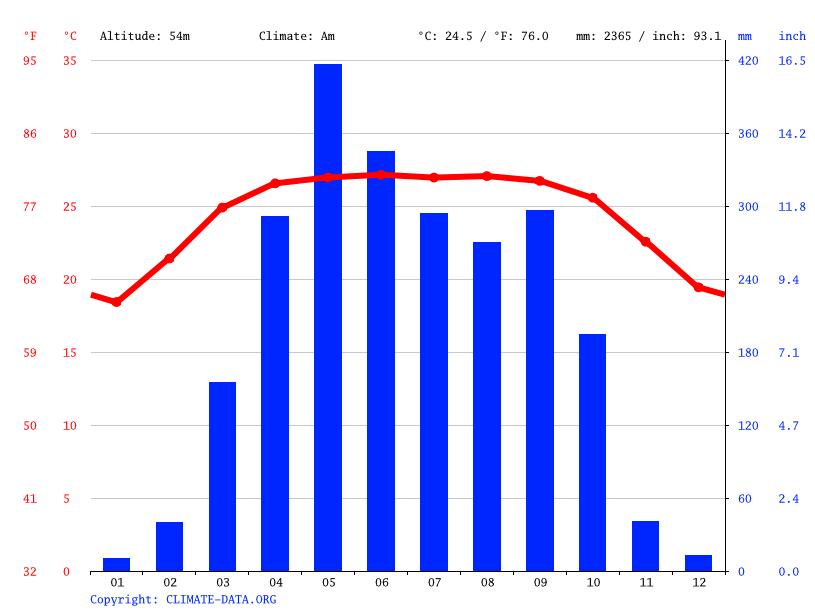 Climate graph // Weather by Month, Halhali