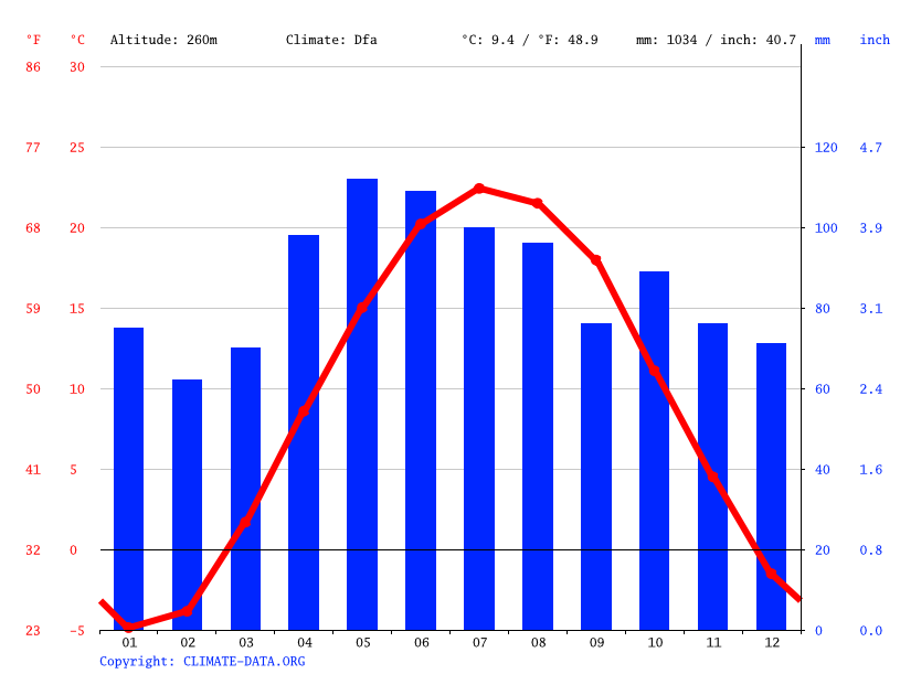 Climate graph // Weather by Month, Battle Creek