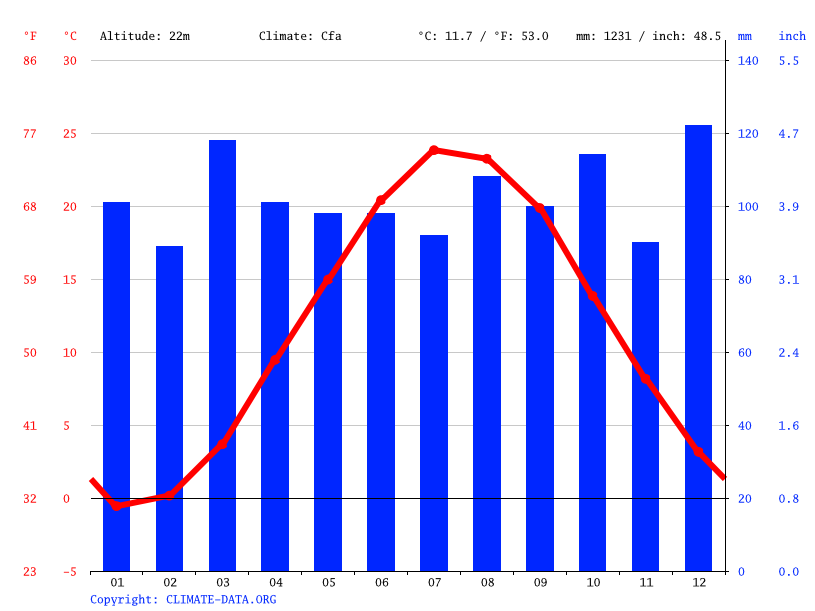 Climate graph // Weather by Month, Huntington