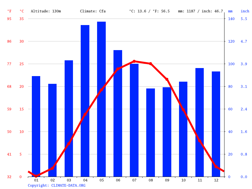 Climate graph // Weather by Month, Vincennes