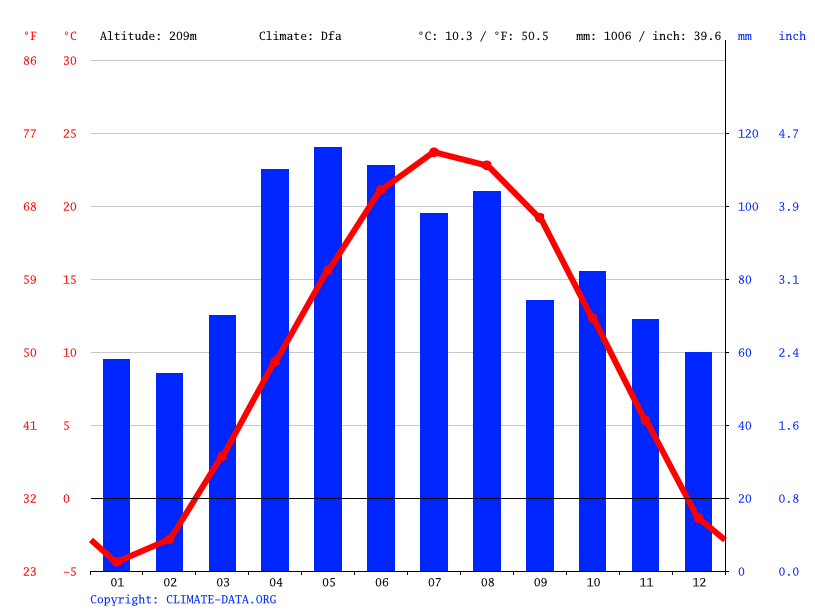 Climate graph // Weather by Month, Western Springs