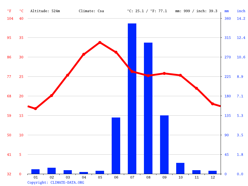 Climate graph // Weather by Month, Aron
