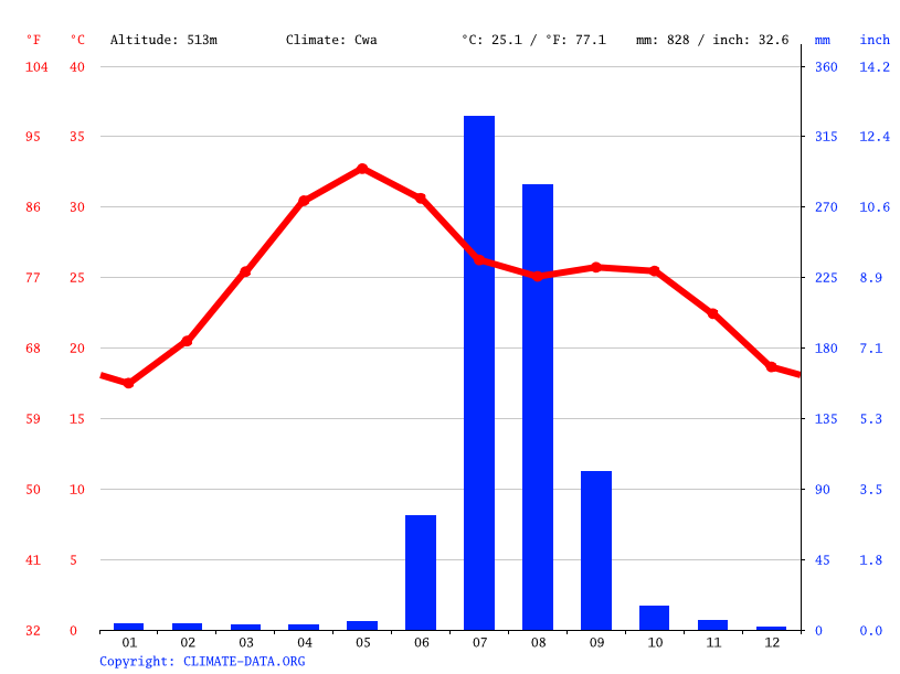 Climate graph // Weather by Month, Bari Sadri