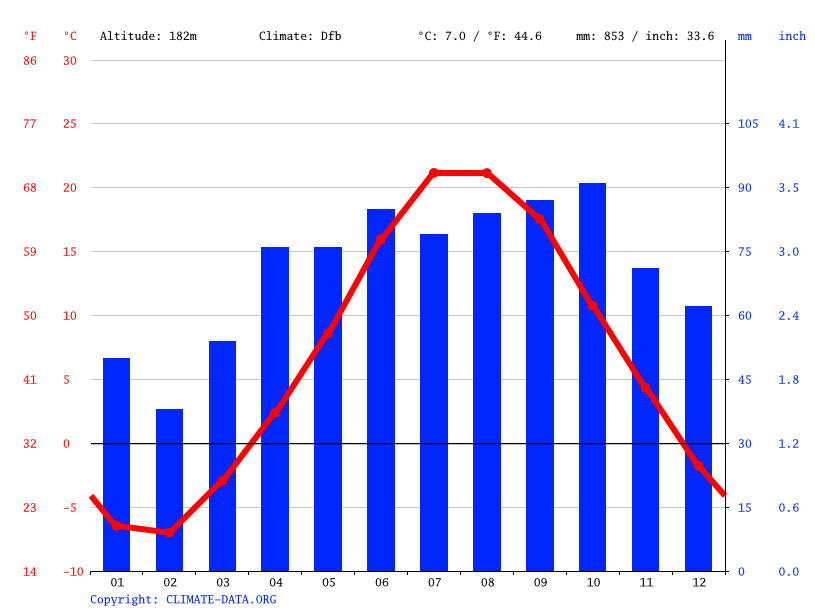 Climate graph // Weather by Month, Sister Bay