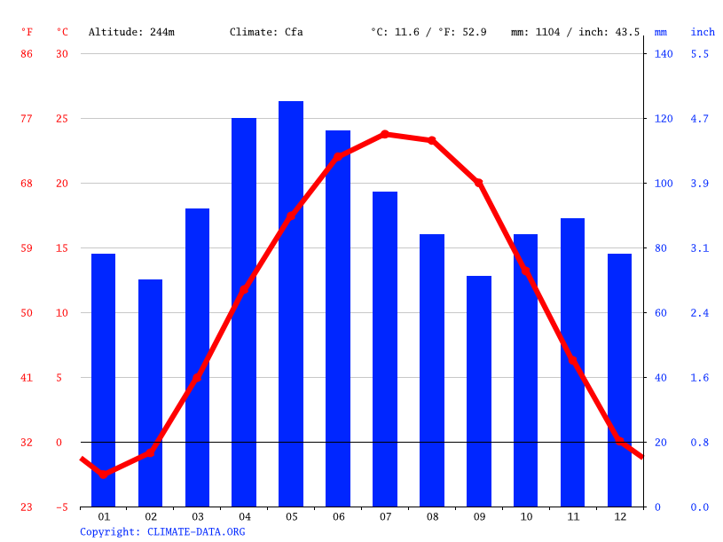 Climate graph // Weather by Month, Crawfordsville