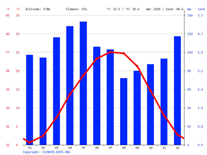 Climate graph // Weather by Month, Lyndon
