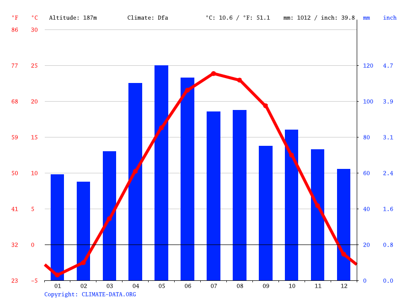 Climate graph // Weather by Month, Shorewood