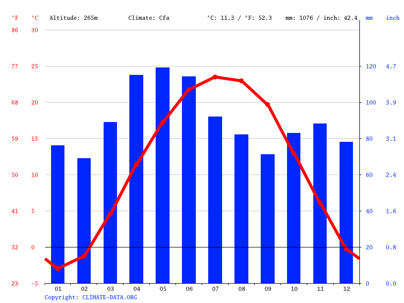 Climate graph // Weather by Month, Frankfort