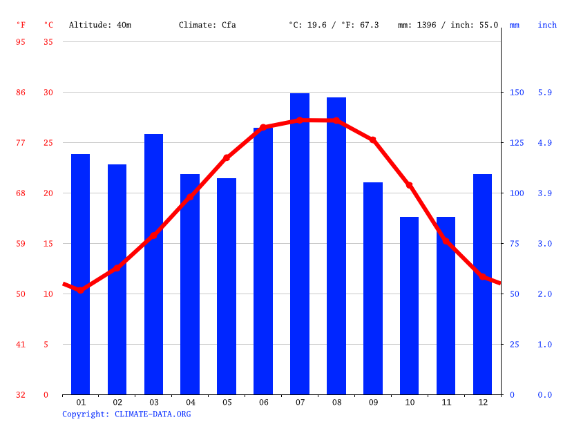 Climate graph // Weather by Month, Bogalusa