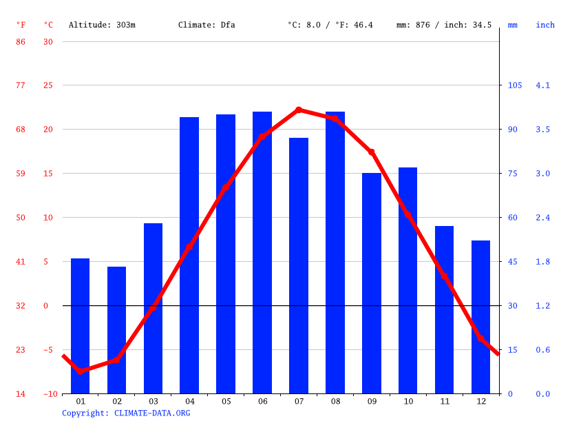 Climate graph // Weather by Month, Greenbush