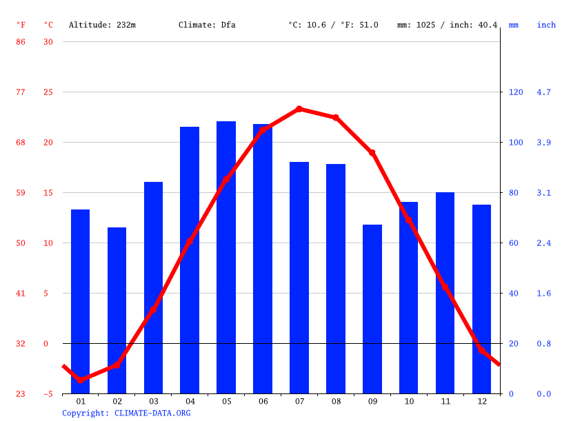 Climate graph // Weather by Month, New Haven