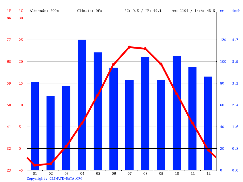 Climate graph // Weather by Month, Waukegan